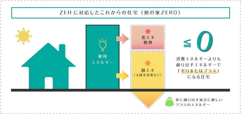 ZEHに対応したこれからの住宅(旭の家ZERO)消費エネルギーよりも創り出すエネルギで「ゼロまたはプラス」もなる住宅