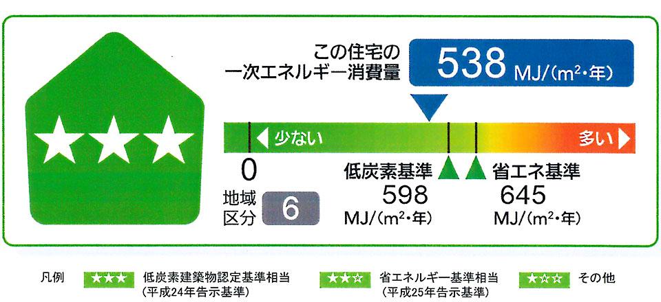 一次エネルギー消費量の計算結果について